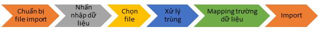 Quy trình import dữ liệu vào hệ thống CRM